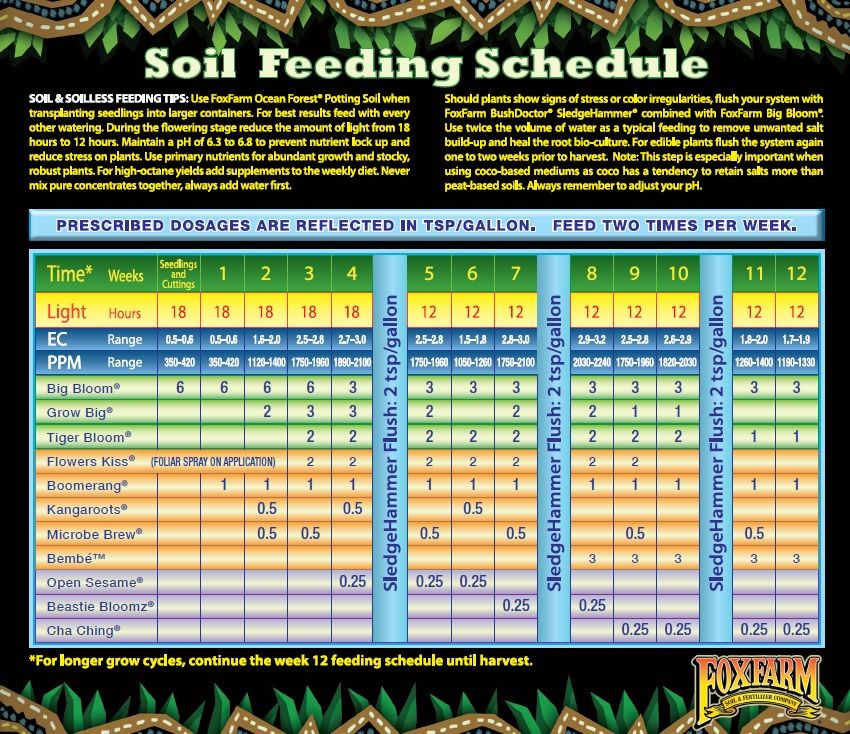 Fox Farm Feeding Charts Fox Farm Farm Big Blooms