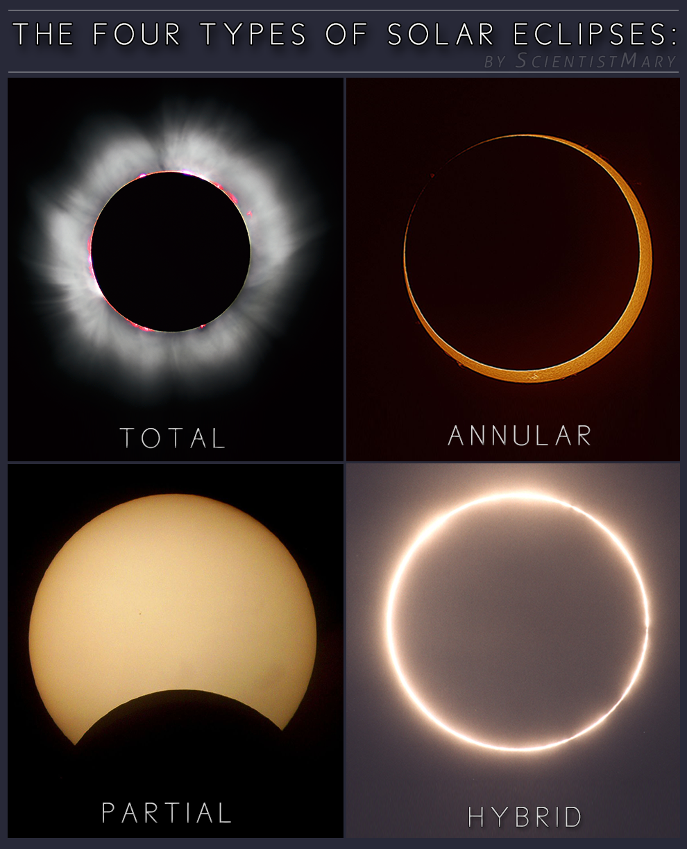 4 Types Of Solar Eclipses Space Astronomy Pinterest Eybschaller Megaswitch Quote Quot Wiring Diagramm Anyone Science Nature Earth Our