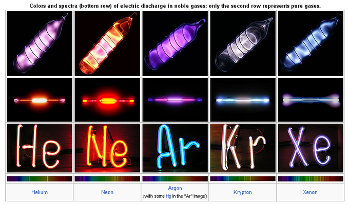 The Noble Gases Group 18 Mad Scientist Lady Pinterest Noble