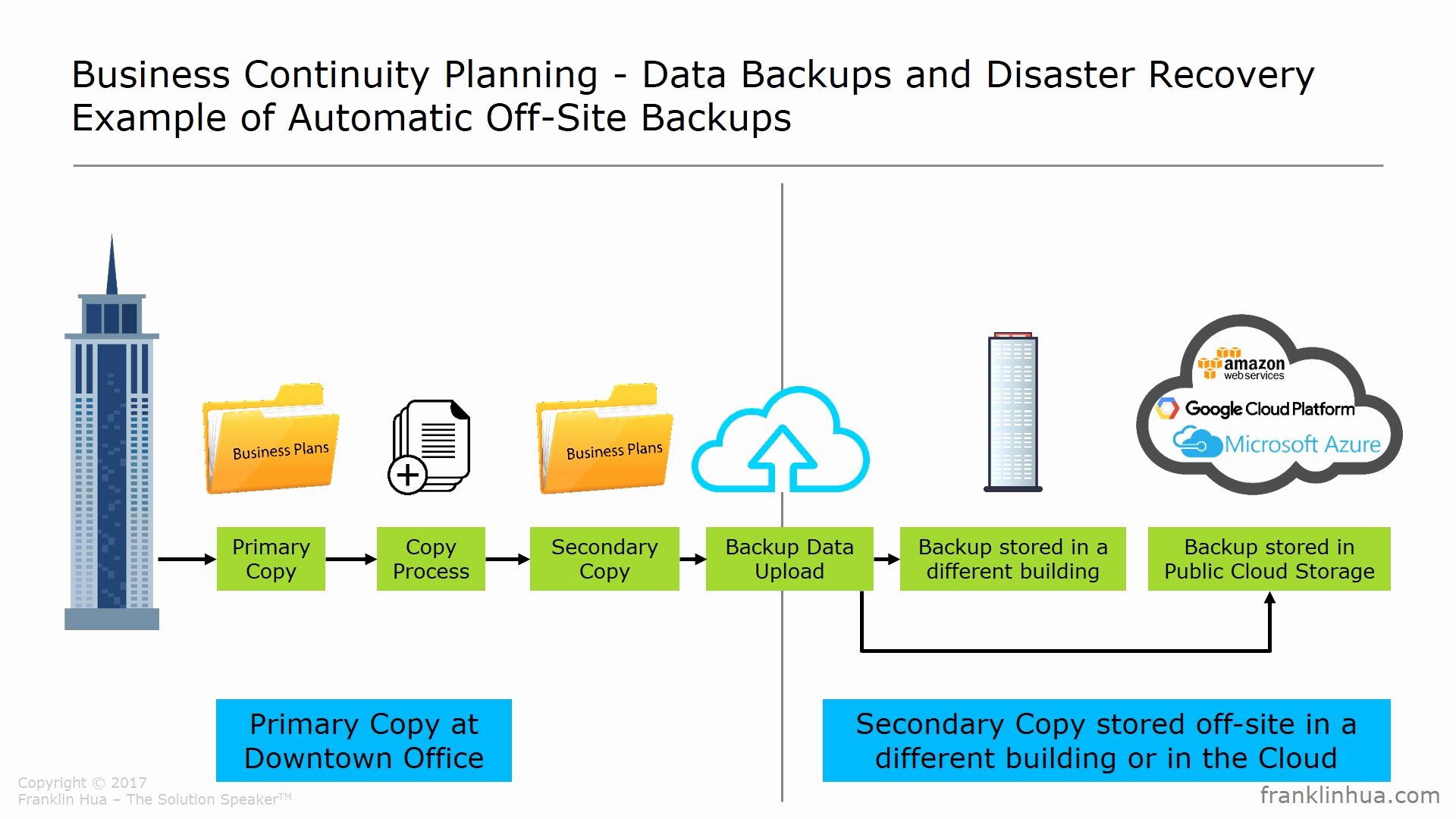 Business Continuity Plan Pdf Luxury 018 It Disasterry Plan Template Information Technology L Business Continuity Planning Business Continuity Disaster Recovery
