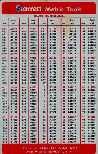 Decimal To Fraction Drill Chart  Fractional Letter Amp Number
