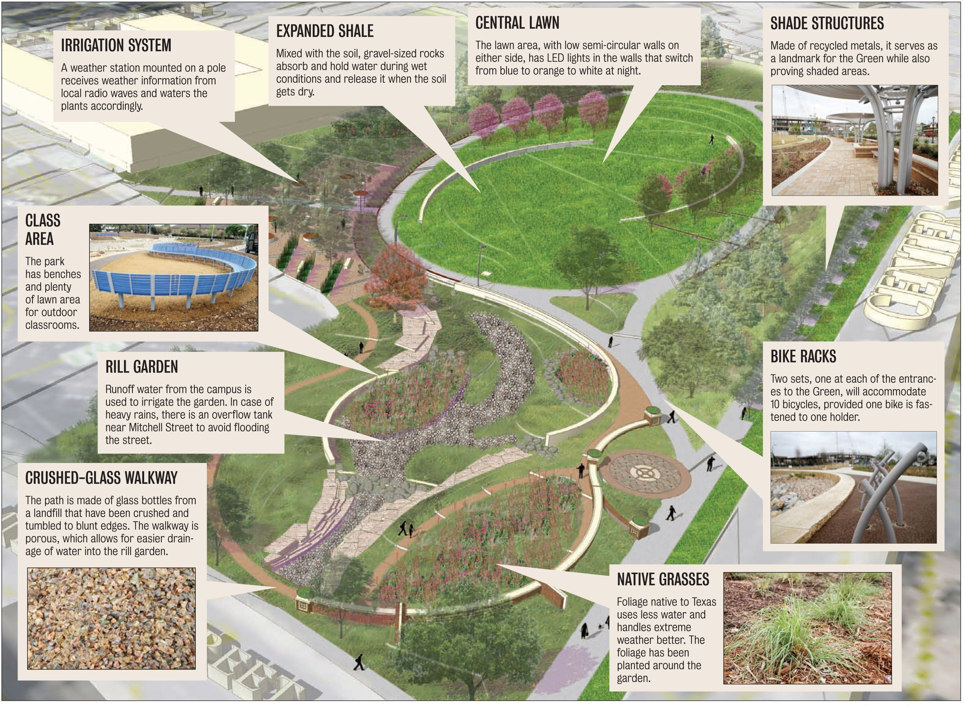 Image Detail For Sustainable Sites Certification For The Green At