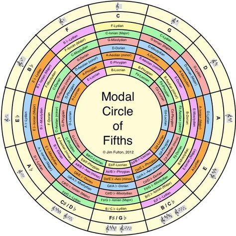 The Modal Circle Of Fifths Guitars Music Theory And Pianos