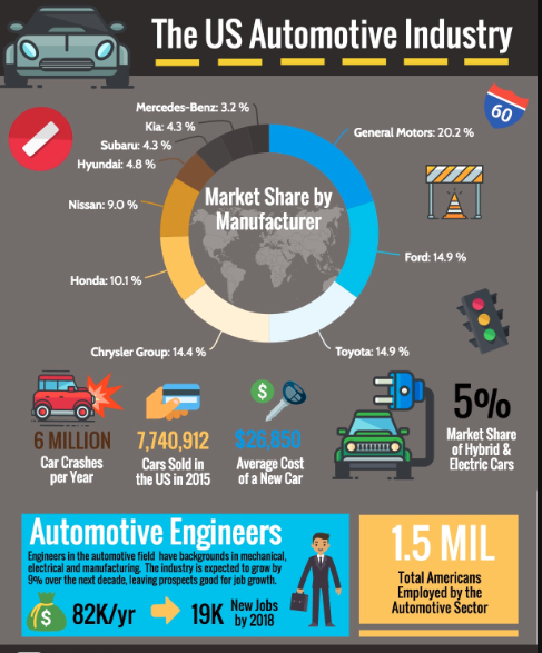 Automotive Industry In The United States Automotive Automotive