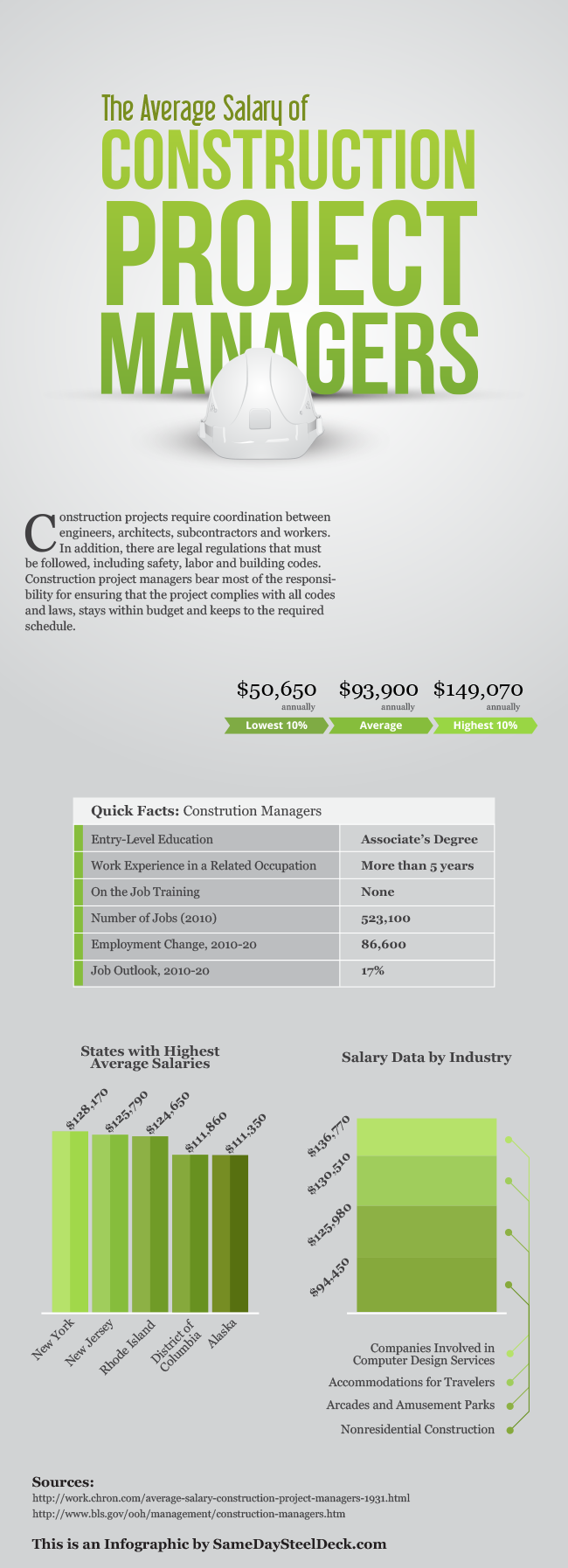 The Average Salary of Construction Project Managers. An