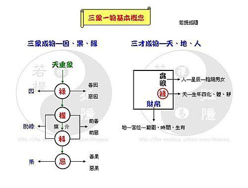 三象一物基本概念圖 @ 若提孤隱~禪易卜門 :: 隨意窩 Xuite日誌