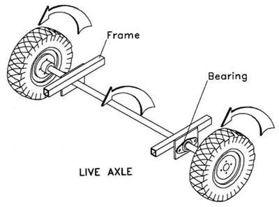 Build Your Own Go Kart : Rear Wheel/Drive Assembly | Stuff