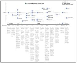 starbucks customer journey Starbucks experience map by Little Springs Design as posted by ...