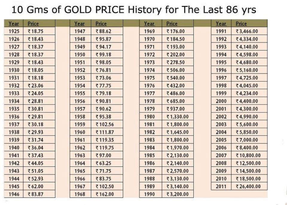 Pin By Kalpanaa Murli On Kalpana Muralidhar Halappa Gold Price Chart Gold Price Price Chart