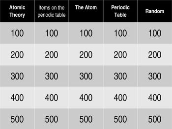 Atoms and the periodic table jeopardy game atomic theory atoms and the periodic table jeopardy game urtaz Gallery