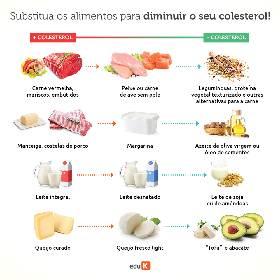 Dieta para perder peso e baixar colesterol alto