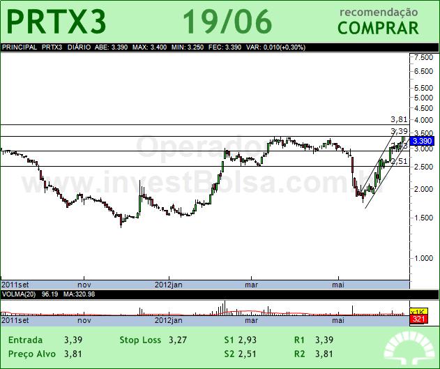 PORTX - PRTX3 - 19/06/2012 #PRTX3 #analises #bovespa