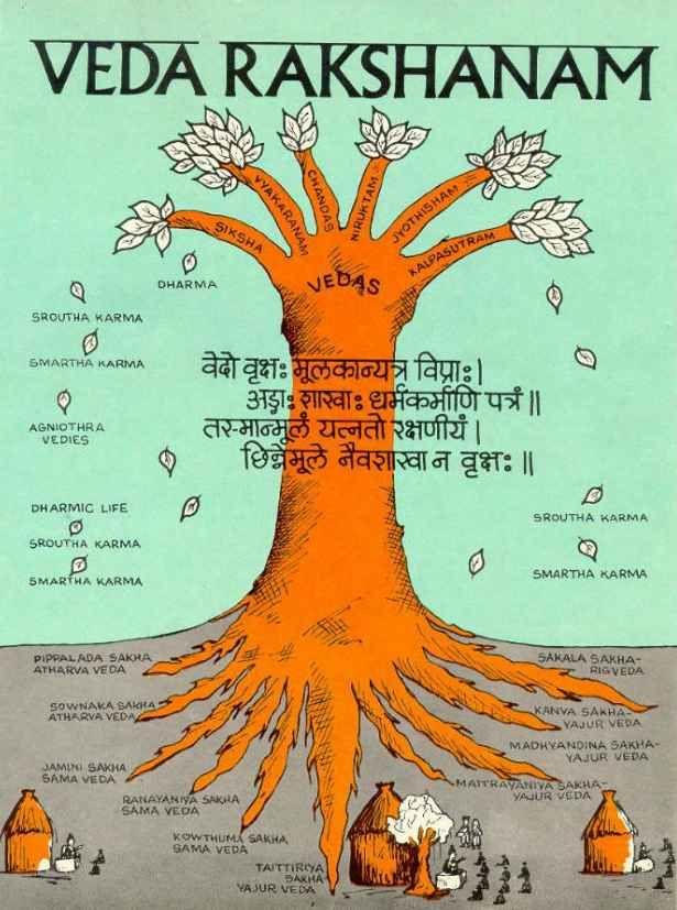 Sanskrit Of The Vedas Vs Modern Sanskrit: Vedas - Google Search