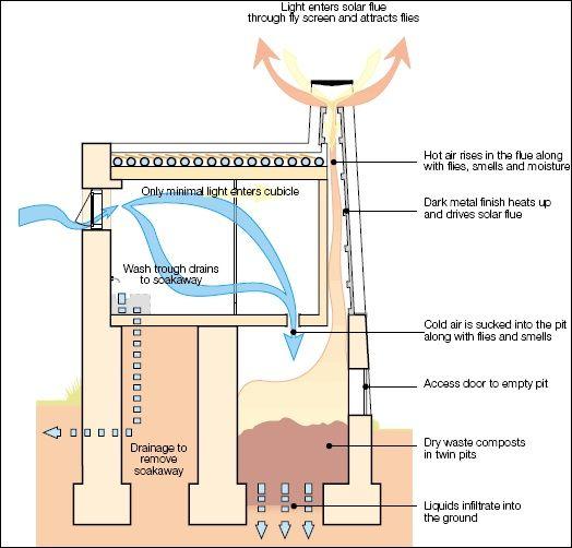 Druk White Lotus School Ladakh India Ventilation Improved Pit