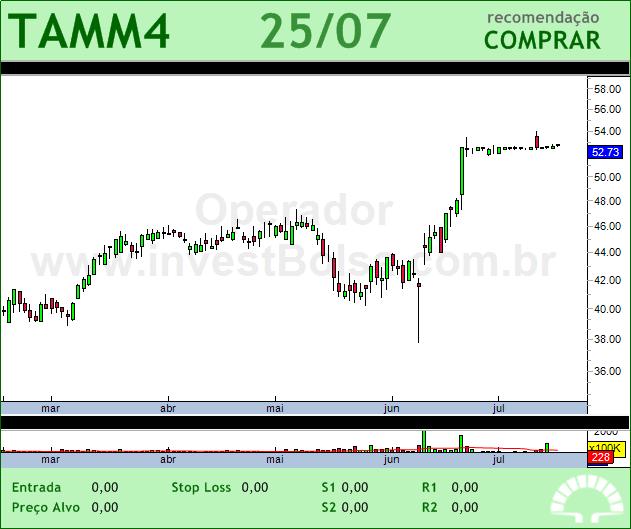 TAMM4 - 25/07/2012 #TAMM4 #analises #bovespa