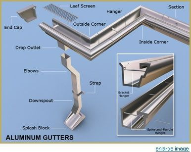 All About Gutters How To Install Gutters Gutters Diy Gutters