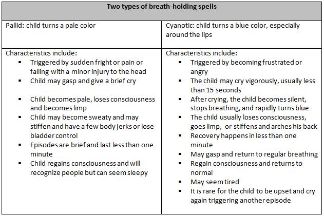 Breath-holding spells are involuntary episodes in children ...
