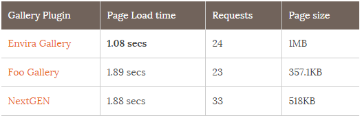 Speed Test of WordPress Plugins