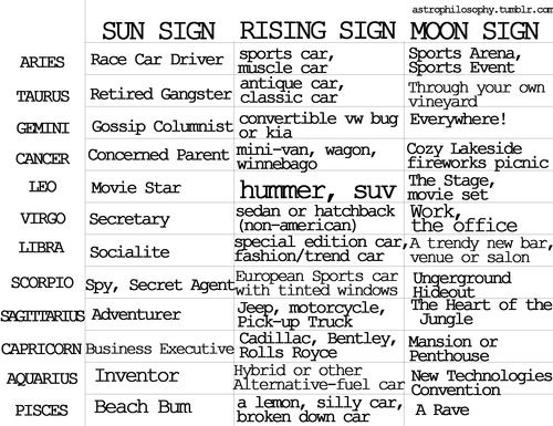 how to find your rising sign and sun sign