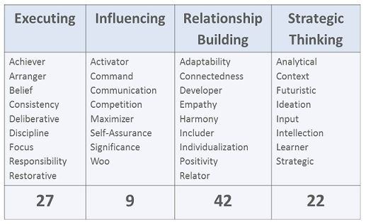 strengths based leadership themes - Google Search leadership - leadership self assessment