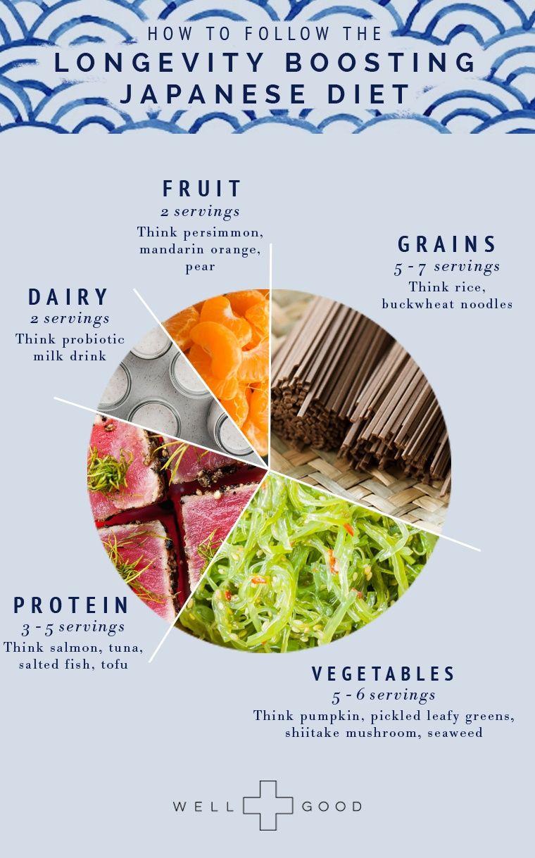 Japanese diet 54