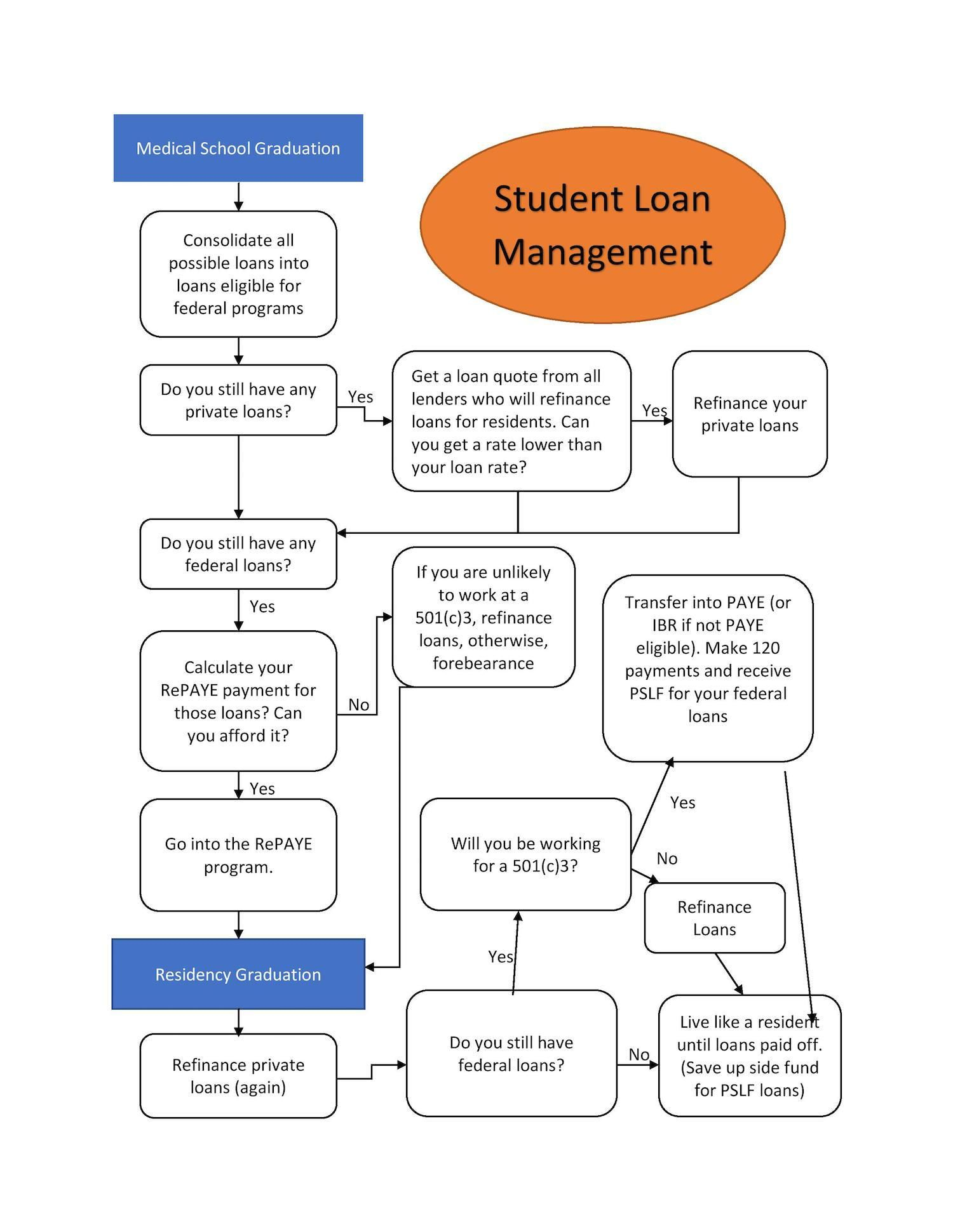 51 Plan Maison Interg N Ration Student Loans Refinance Student Loans Student