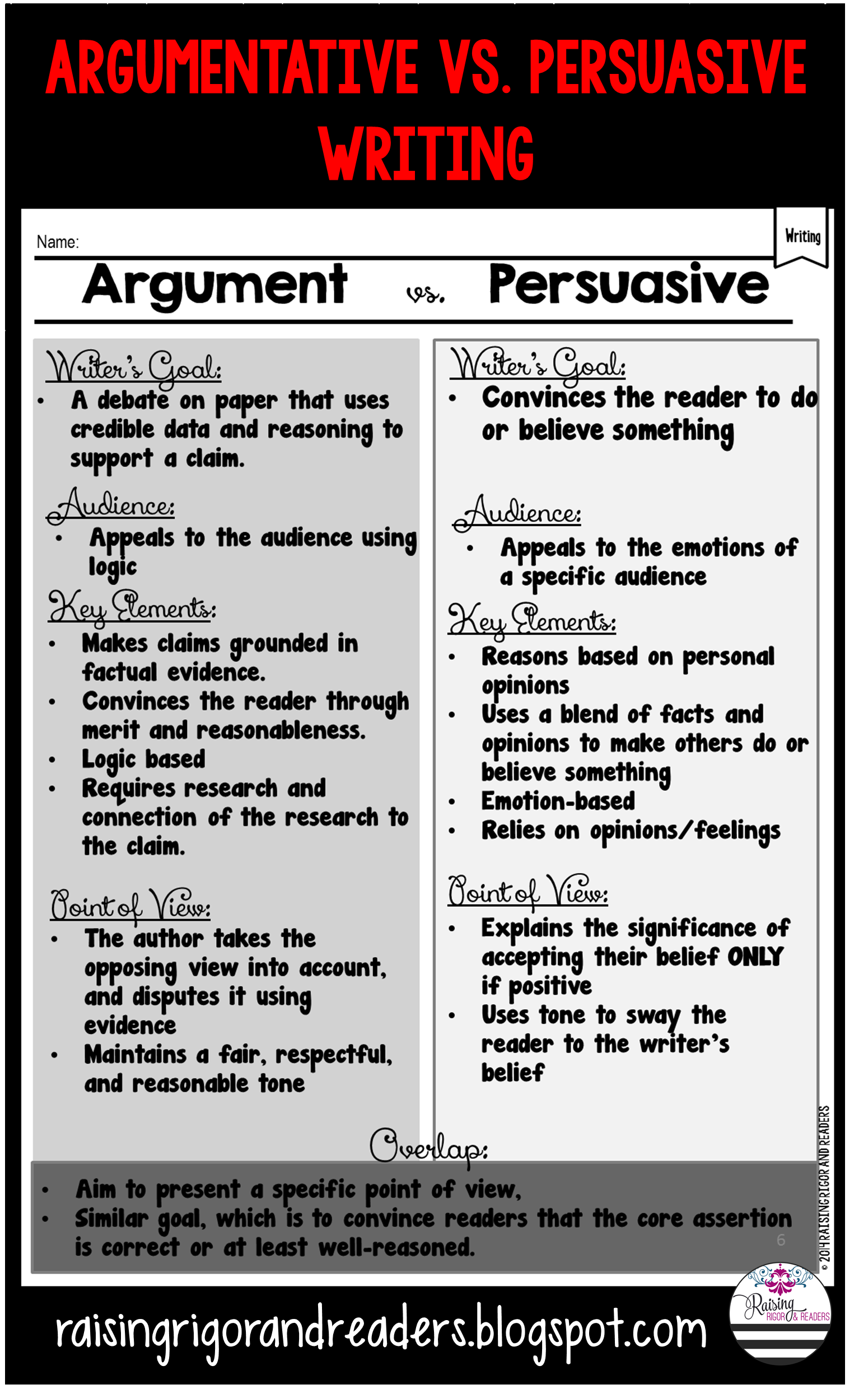 Many Students Need Support With Understanding The Key Difference Between Building An Argument To S Argumentative Writing Persuasive Writing Common Core Aligned