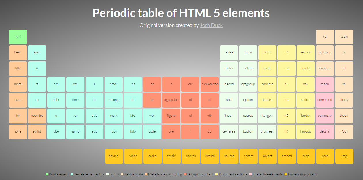 Designer Still Pursuing Bogus Takedown Of Periodic Table Of Html Elements Has No Idea How Copyright Works Techdirt Periodic Table Design Image Notes