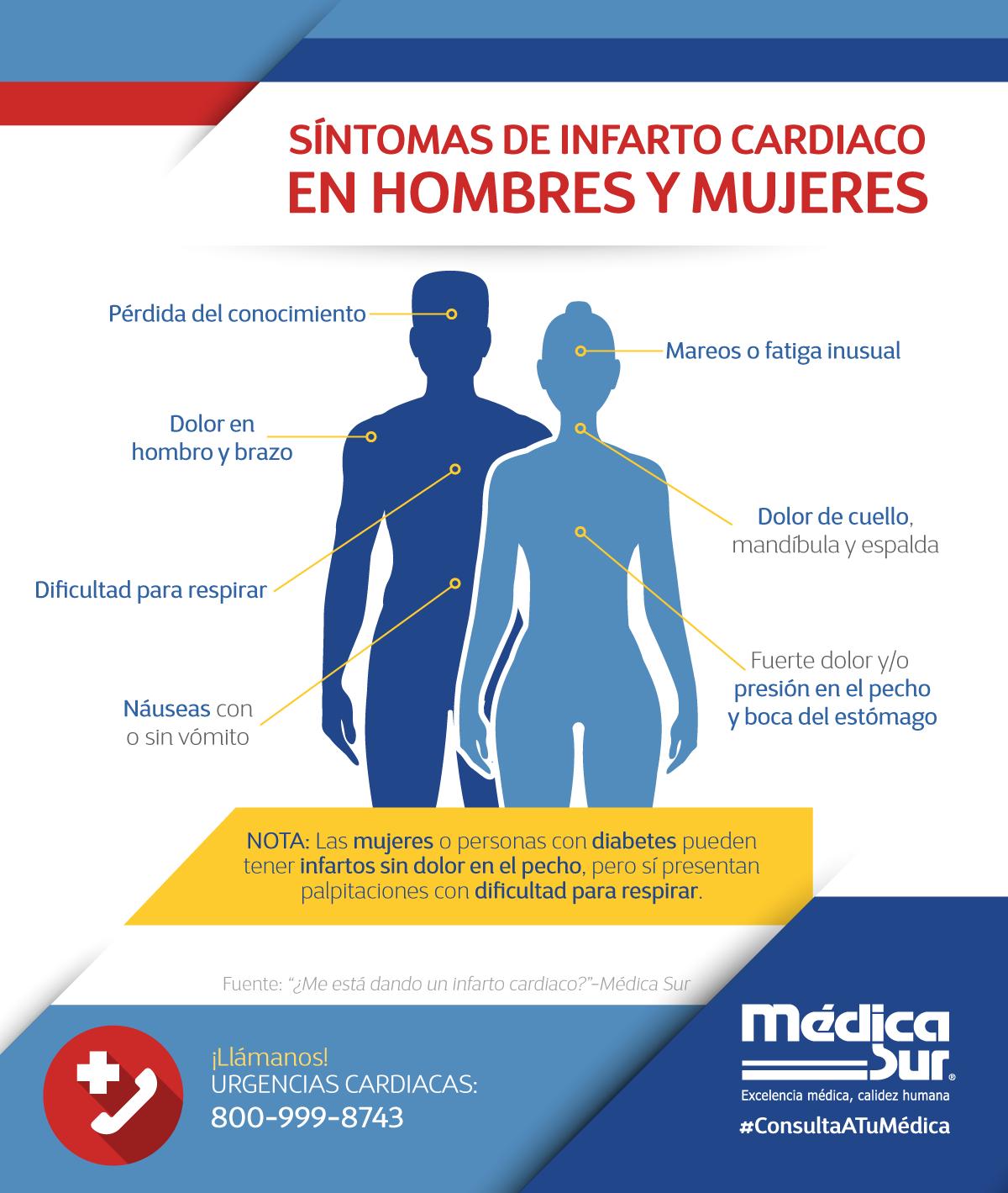 diabetes síntomas de dolor en el pecho