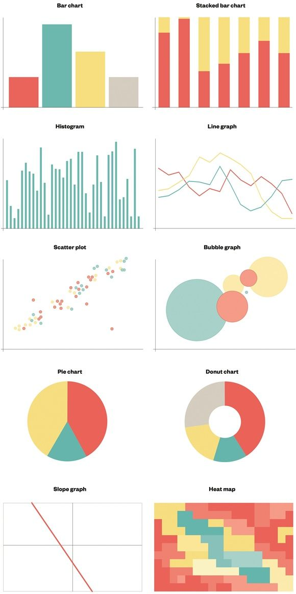 Eight types of commonly used graphics bar chart, stacked bar chart