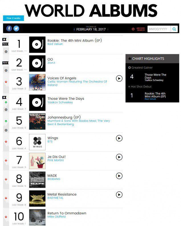 Red Velvet\u0027s New Track \u0027Rookie\u0027 Reaches Top of Billboard World