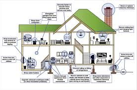 Image result for earthquake proof building designs earth for Earthquake resistant home designs