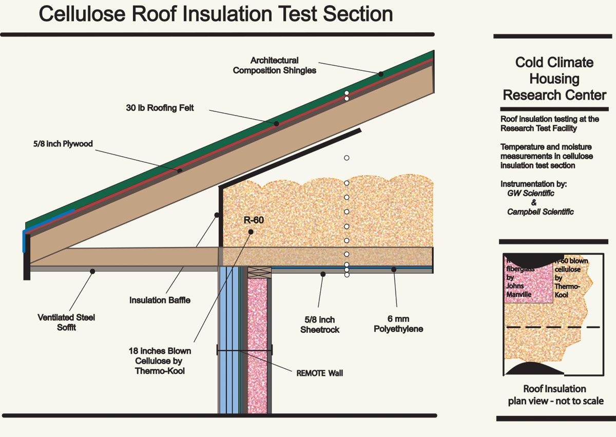 Explore Roof Insulation, Insulation Types, And More!