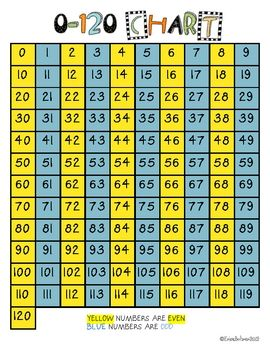 charts and activities common core also anchor rh pinterest