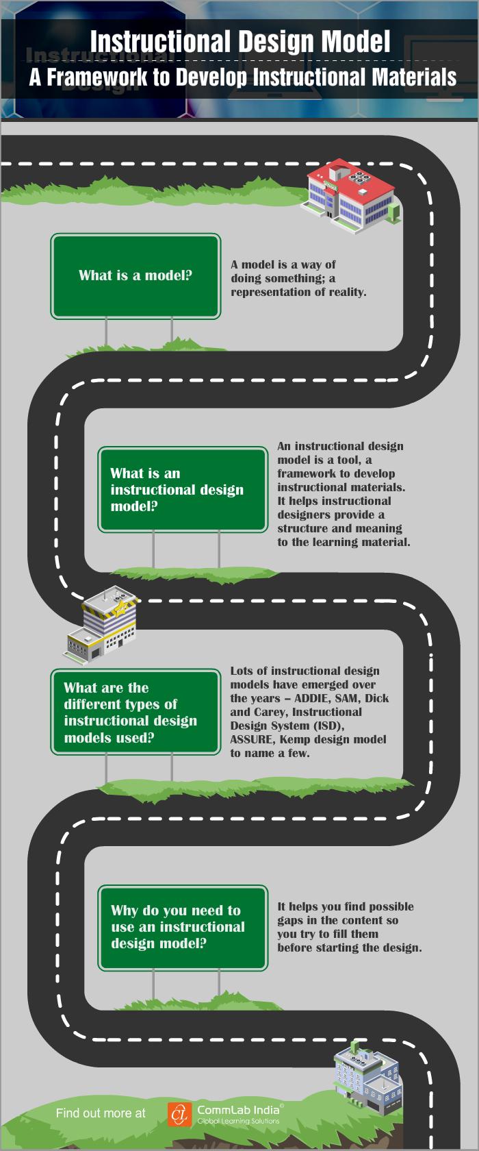 Instructional Design Model A Framework To Develop Instructional Materials Infographic Elearning Design Instructional Design Learning And Development