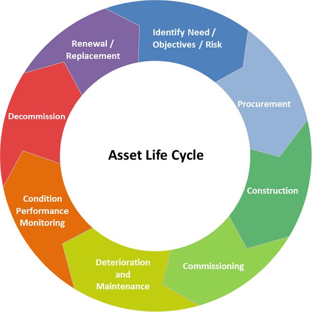 Design Systems Inc Mechanical Engineering Services Asset Management Asset Management Property Management Life Cycles