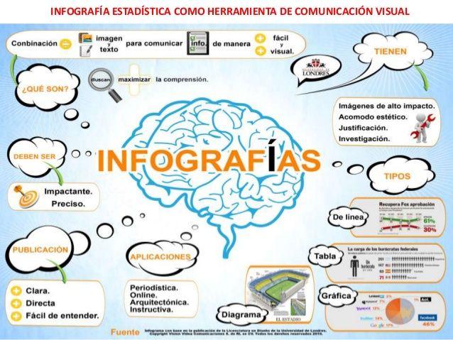 Infografia Estadistica Como Herramiento De Comunicación Visual By Xavier Gomez Crear Infografias Hacer Infografias Infografia
