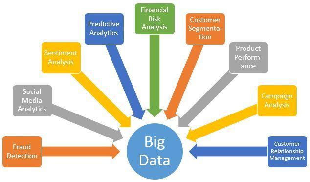 Pin Di Noviardi Big Data