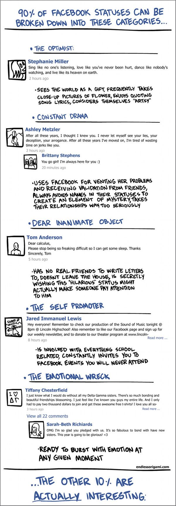 Infographic The 5 types of annoying Facebook users