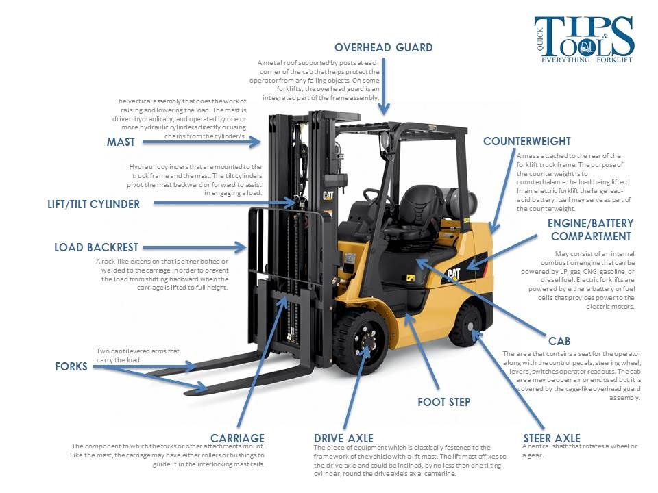 Forklift parts functions an illustrated guide to your