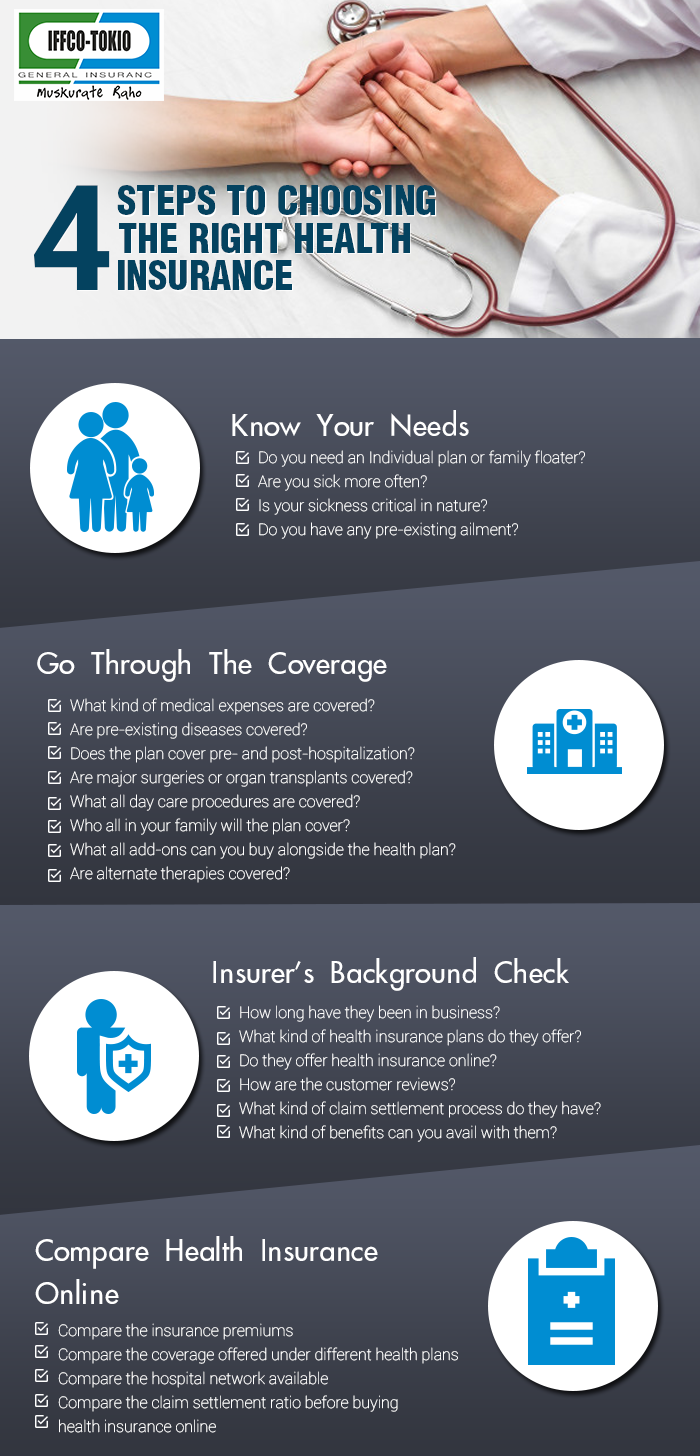 4 Steps To Choosing The Right Health Insurance 1 Know Your Needs 2 Go Through The Coverage 3 Insure Health