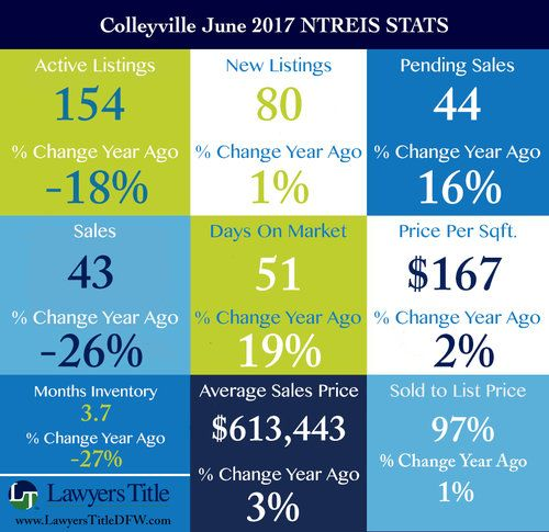 Colleyville June 2017 Ntreis Stats Jpg Dfw Real Estate