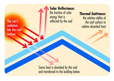 Coolness Is Measured By Two Properties Solar Reflectance And Thermal Emittance Cool Roof Energy Efficient Roofing Roofing Systems