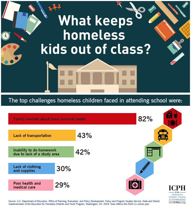 Infographic What Keeps Homeless Kids Out Of Class Homeless Children Homelessness Awareness Homeless Youth