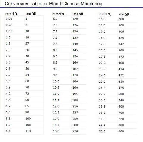 blood sugar conversion table mmol l to mg dl. Black Bedroom Furniture Sets. Home Design Ideas