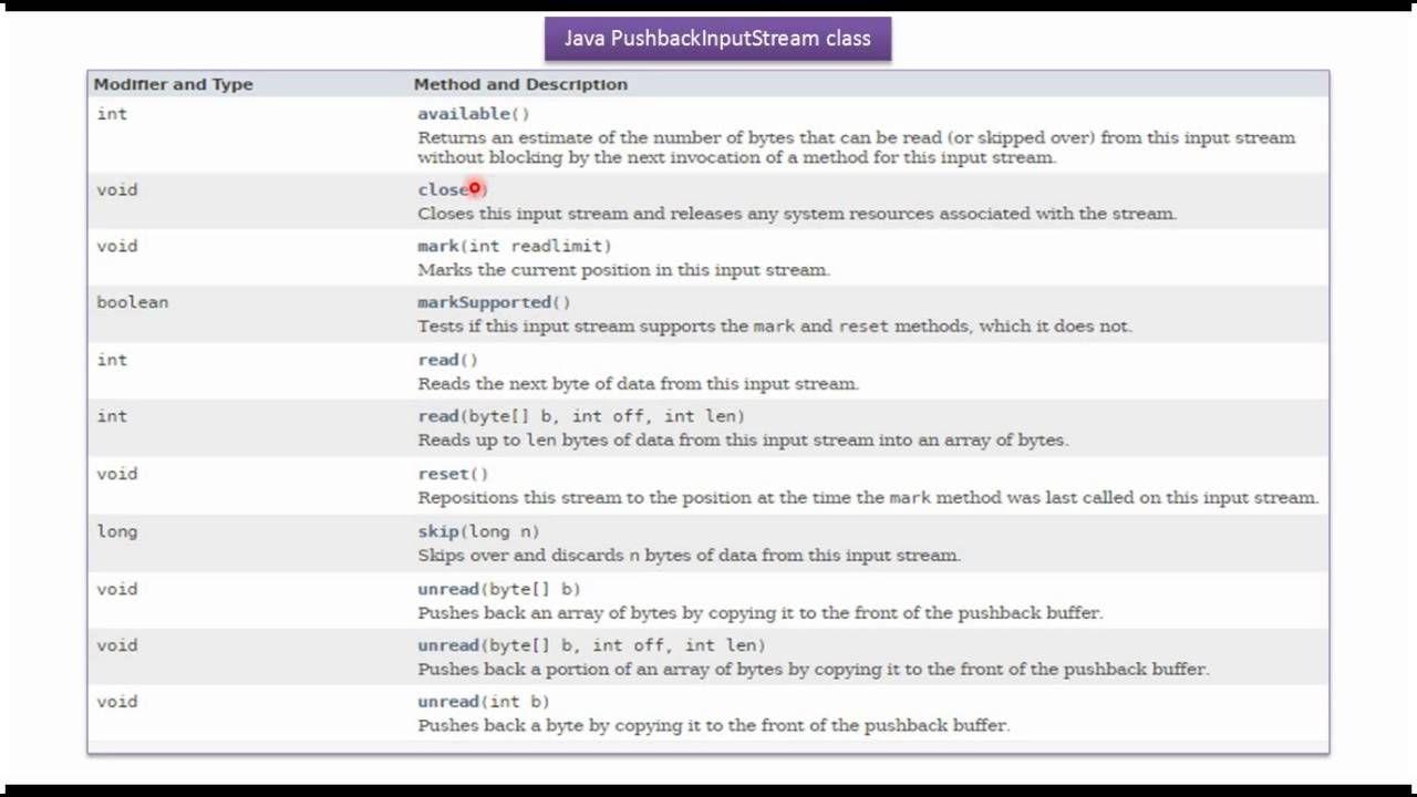 Java tutorial java io java pushbackinputstream java