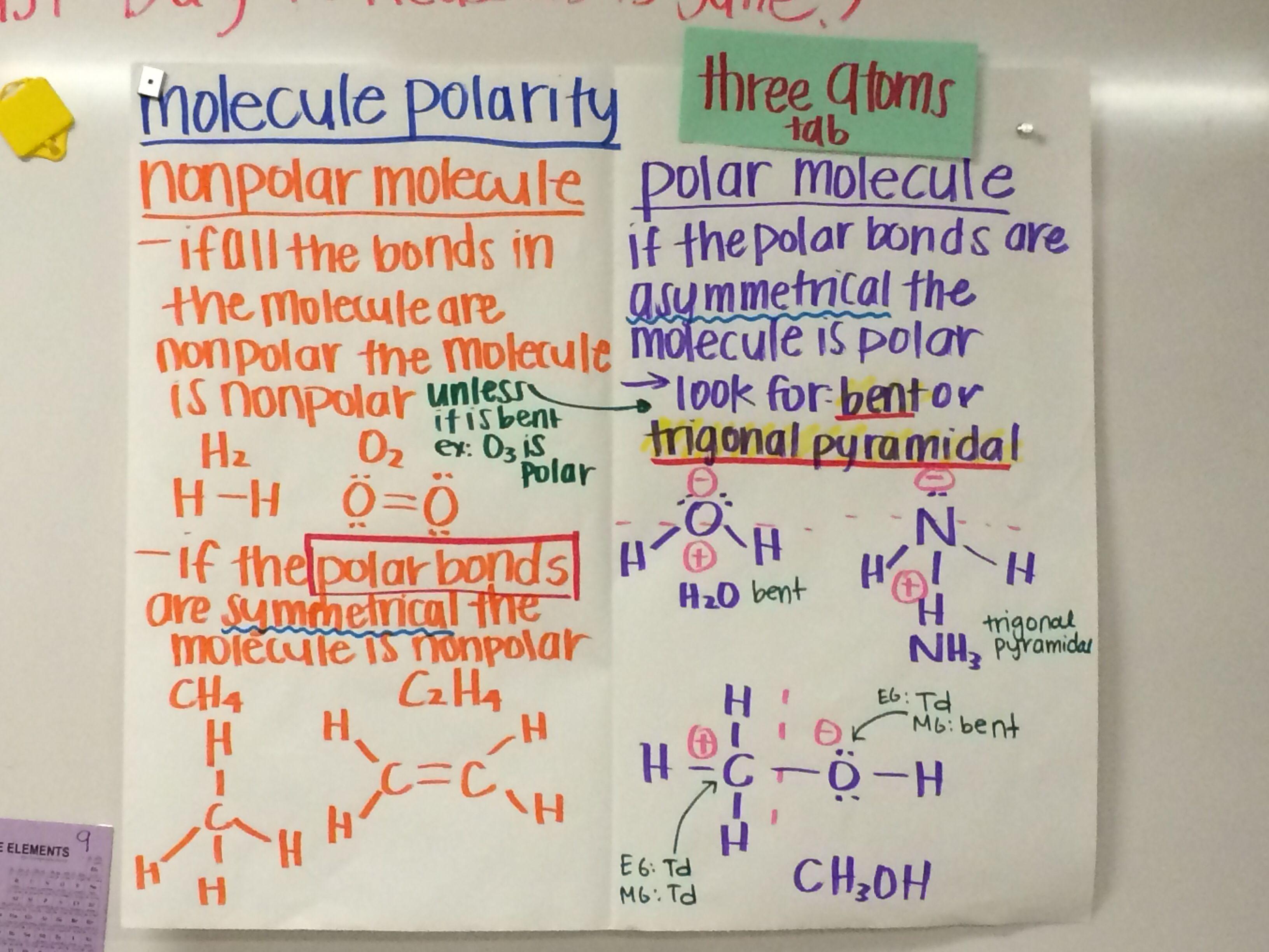 Molecule Polarity Input Chart