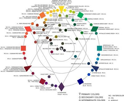 Quillers Color Wheel By Paint Pigments