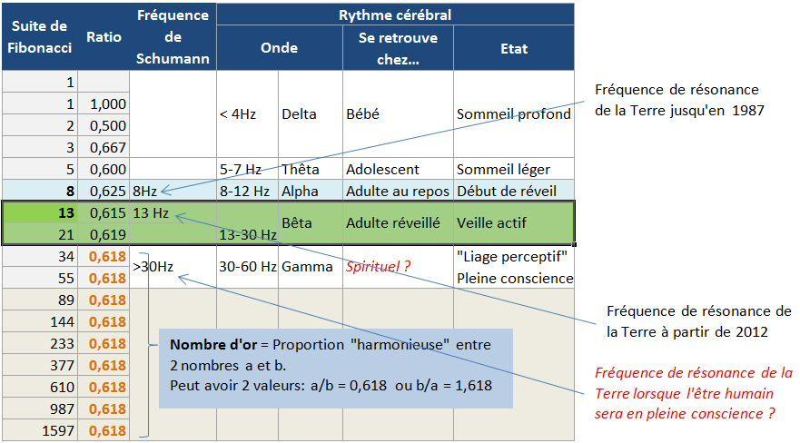 Fréquence - Rythme - ...