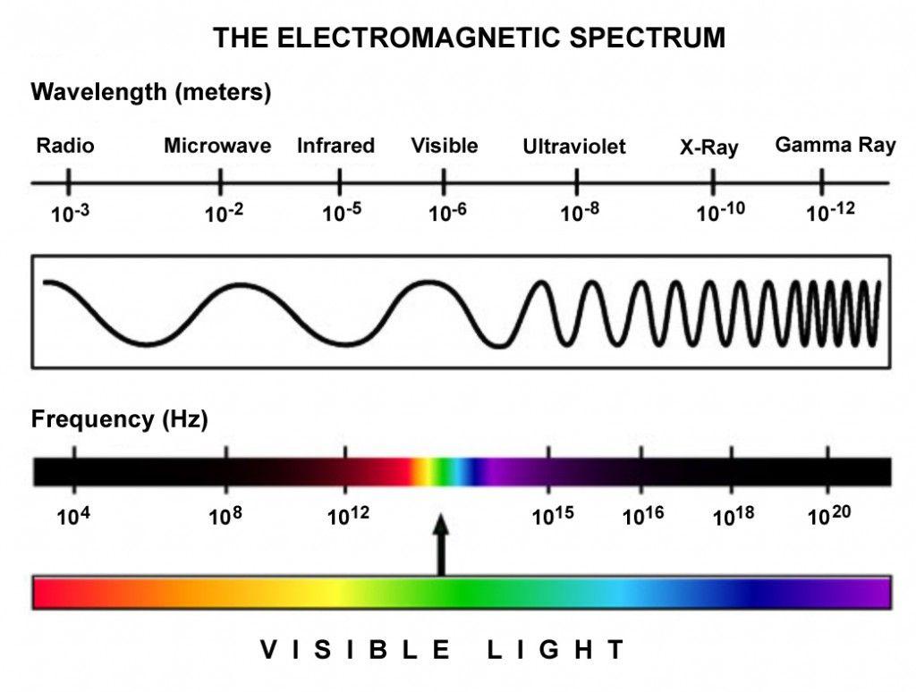 wave radiation spectrum, Visible light